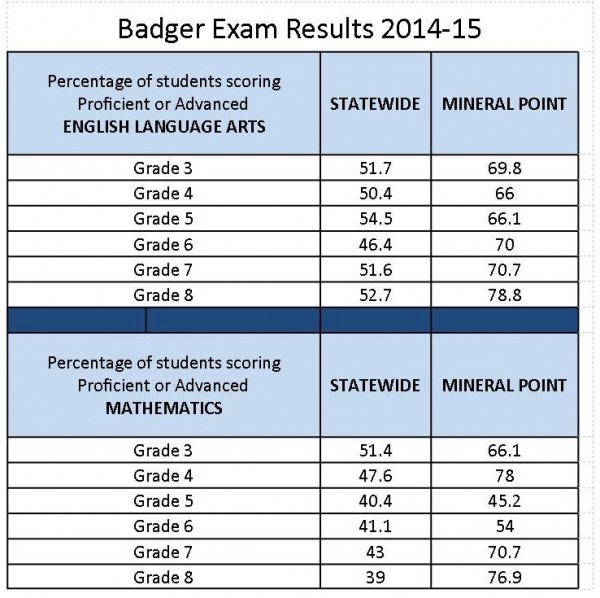 badger results